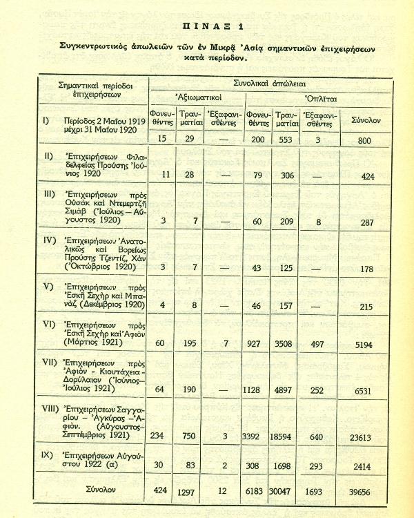Εκστρατεία Μικράς Ασίας(2)1919-1922 ΑΠΩΛΕΙΕΣ ΚΑΤΑ ΠΕΡΙΟΔΟΥΣ
